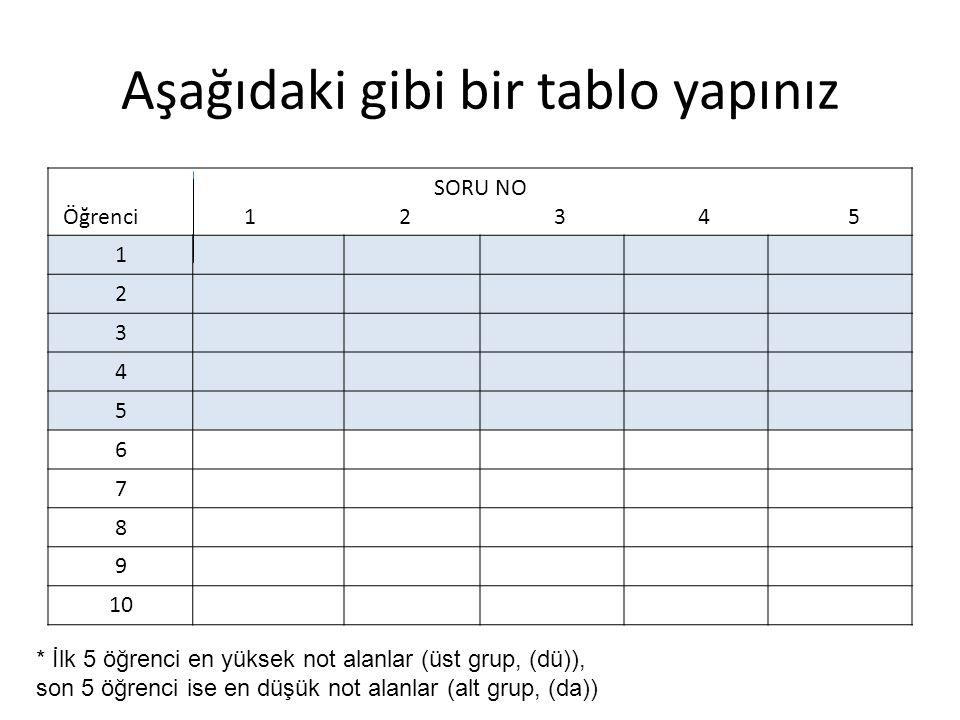 Aşağıdaki gibi bir tablo yapınız SORU NO Öğrenci 1 2 3 4 5 1 2 3 4 5 6 7 8 9 10 * İlk 5 öğrenci en yüksek not alanlar (üst grup, (dü)), son 5 öğrenci