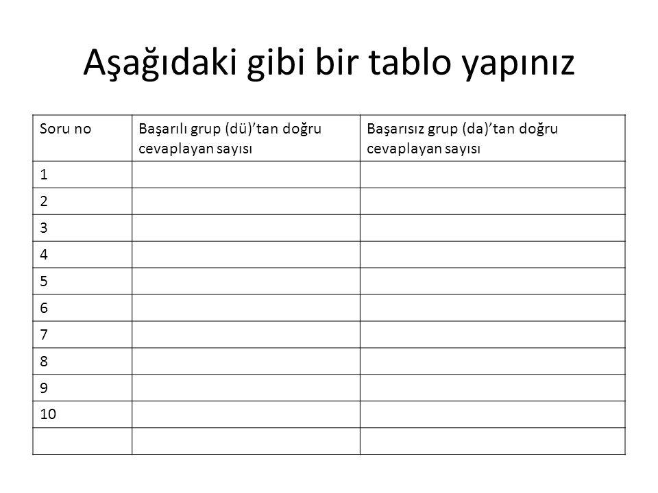 Aşağıdaki gibi bir tablo yapınız Soru noBaşarılı grup (dü)'tan doğru cevaplayan sayısı Başarısız grup (da)'tan doğru cevaplayan sayısı 1 2 3 4 5 6 7 8