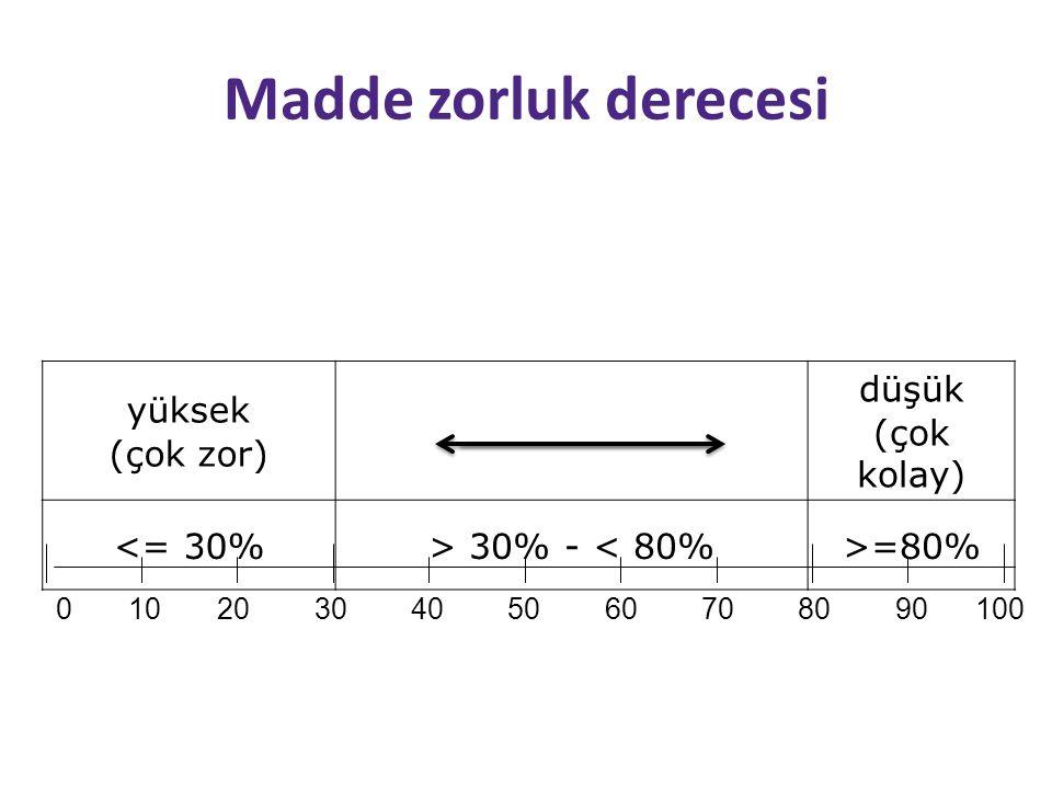 Madde zorluk derecesi yüksek (çok zor) düşük (çok kolay) <= 30%> 30% - < 80%>=80% 0 10 20 30 40 50 60 70 80 90 100