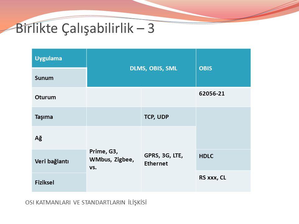Uygulama DLMS, OBIS, SMLOBIS Sunum Oturum 62056-21 TaşımaTCP, UDP Ağ Prime, G3, WMbus, Zigbee, vs. GPRS, 3G, LTE, Ethernet Veri bağlantı HDLC RS xxx,