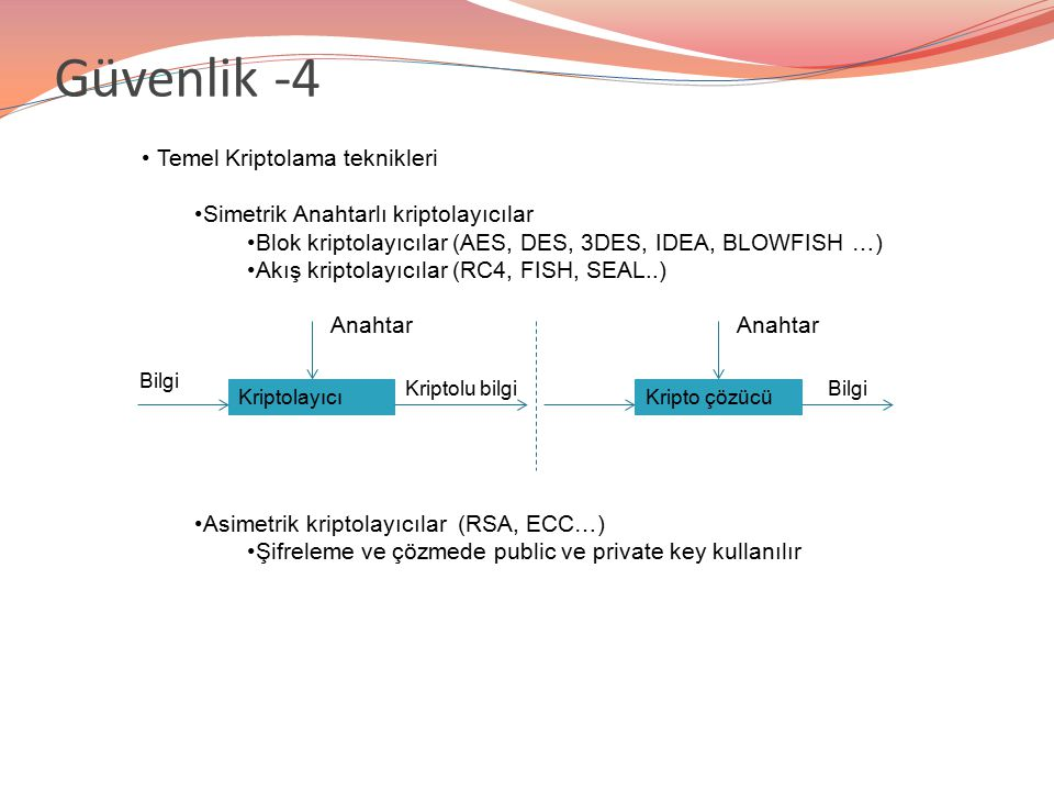 Temel Kriptolama teknikleri Simetrik Anahtarlı kriptolayıcılar Blok kriptolayıcılar (AES, DES, 3DES, IDEA, BLOWFISH …) Akış kriptolayıcılar (RC4, FISH