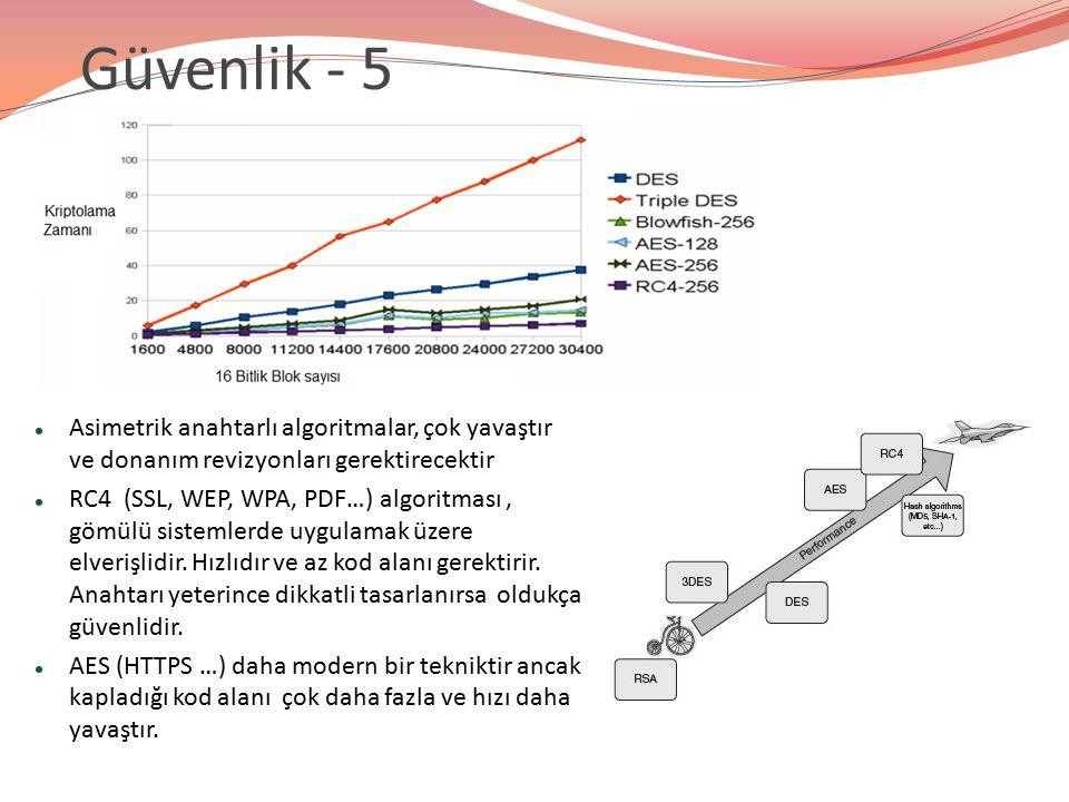 Güvenlik - 5 Asimetrik anahtarlı algoritmalar, çok yavaştır ve donanım revizyonları gerektirecektir RC4 (SSL, WEP, WPA, PDF…) algoritması, gömülü sist