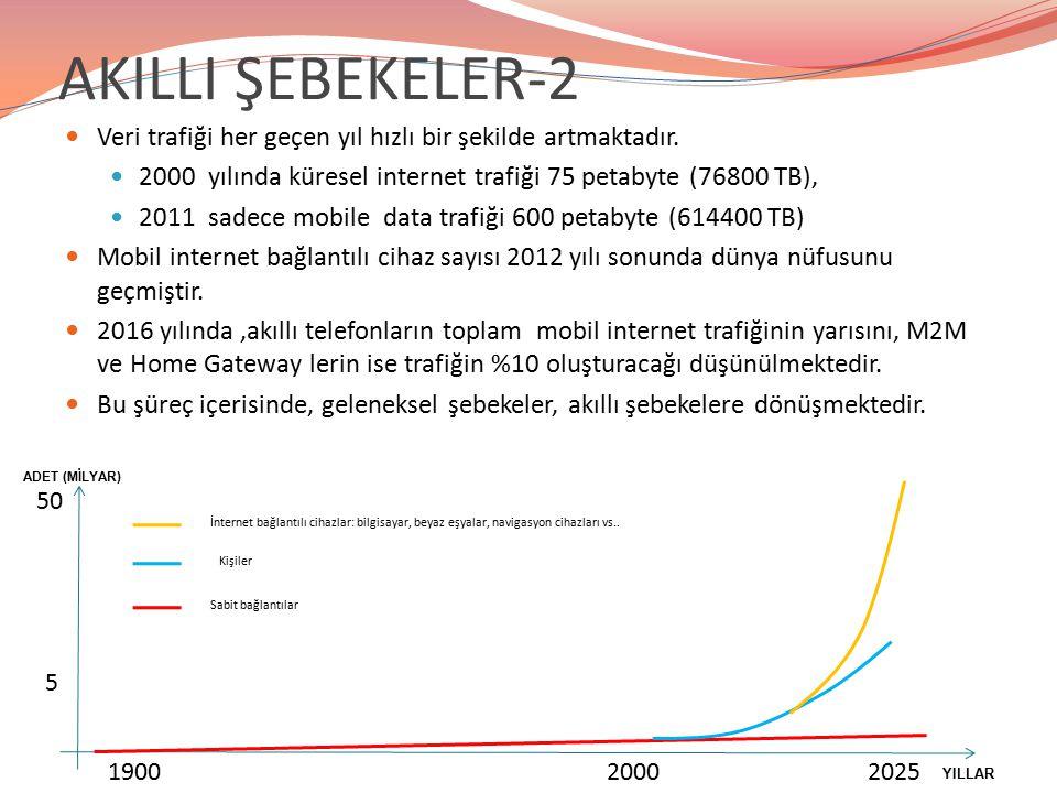 AKILLI ŞEBEKELER-2 Veri trafiği her geçen yıl hızlı bir şekilde artmaktadır. 2000 yılında küresel internet trafiği 75 petabyte (76800 TB), 2011 sadece