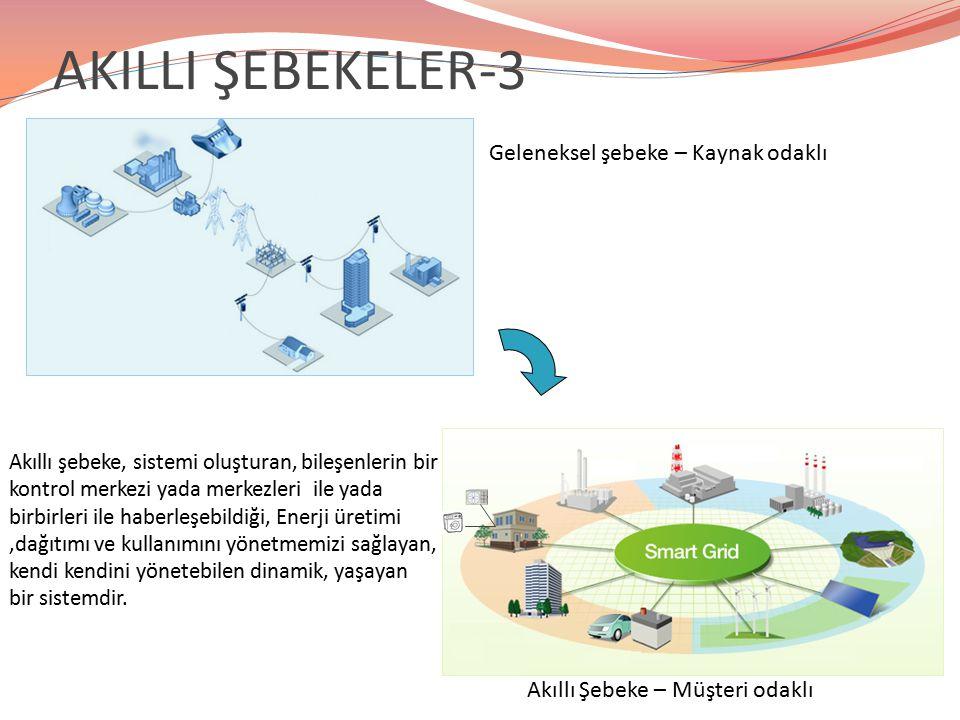 AKILLI ŞEBEKELER-3 Geleneksel şebeke – Kaynak odaklı Akıllı Şebeke – Müşteri odaklı Akıllı şebeke, sistemi oluşturan, bileşenlerin bir kontrol merkezi