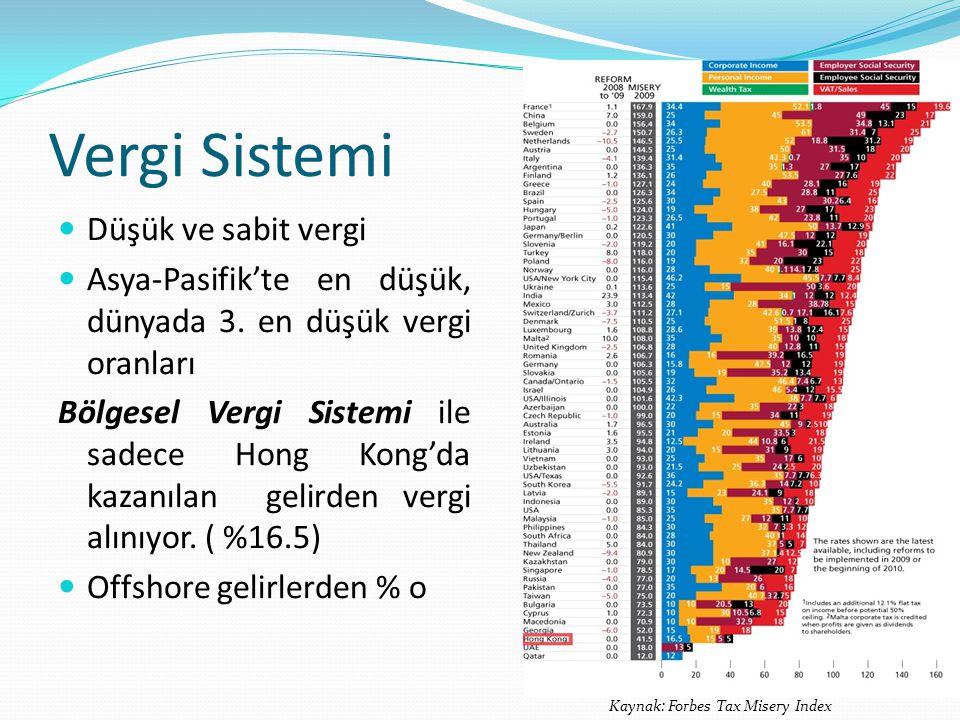 Vergi Sistemi Düşük ve sabit vergi Asya-Pasifik'te en düşük, dünyada 3.