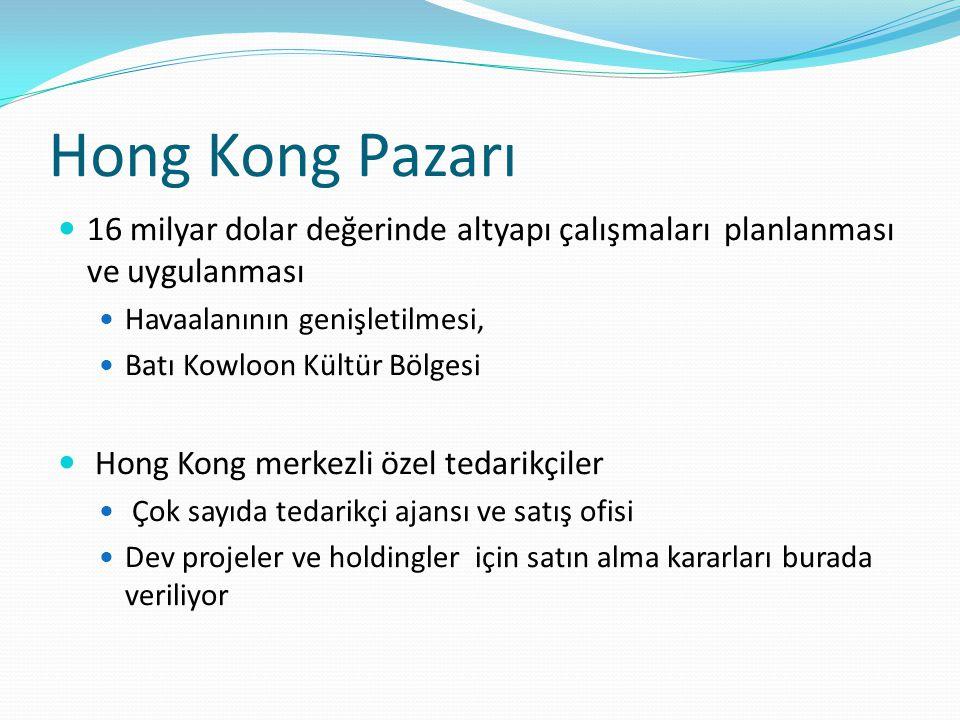 Hong Kong Pazarı 16 milyar dolar değerinde altyapı çalışmaları planlanması ve uygulanması Havaalanının genişletilmesi, Batı Kowloon Kültür Bölgesi Hong Kong merkezli özel tedarikçiler Çok sayıda tedarikçi ajansı ve satış ofisi Dev projeler ve holdingler için satın alma kararları burada veriliyor
