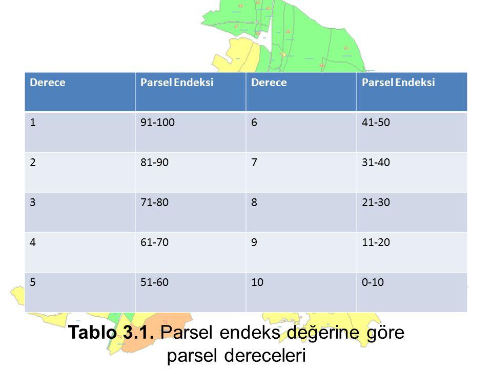 DereceParsel EndeksiDereceParsel Endeksi 191-100641-50 281-90731-40 371-80821-30 461-70911-20 551-60100-10 Tablo 3.1. Parsel endeks değerine göre pars