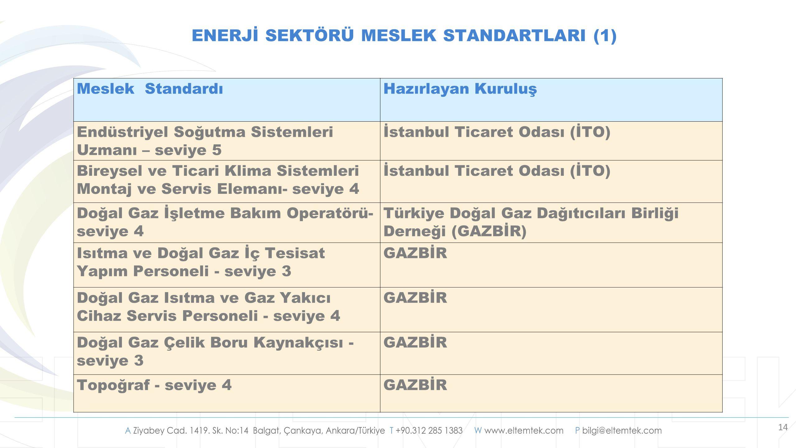 14 Meslek StandardıHazırlayan Kuruluş Endüstriyel Soğutma Sistemleri Uzmanı – seviye 5 İstanbul Ticaret Odası (İTO) Bireysel ve Ticari Klima Sistemler