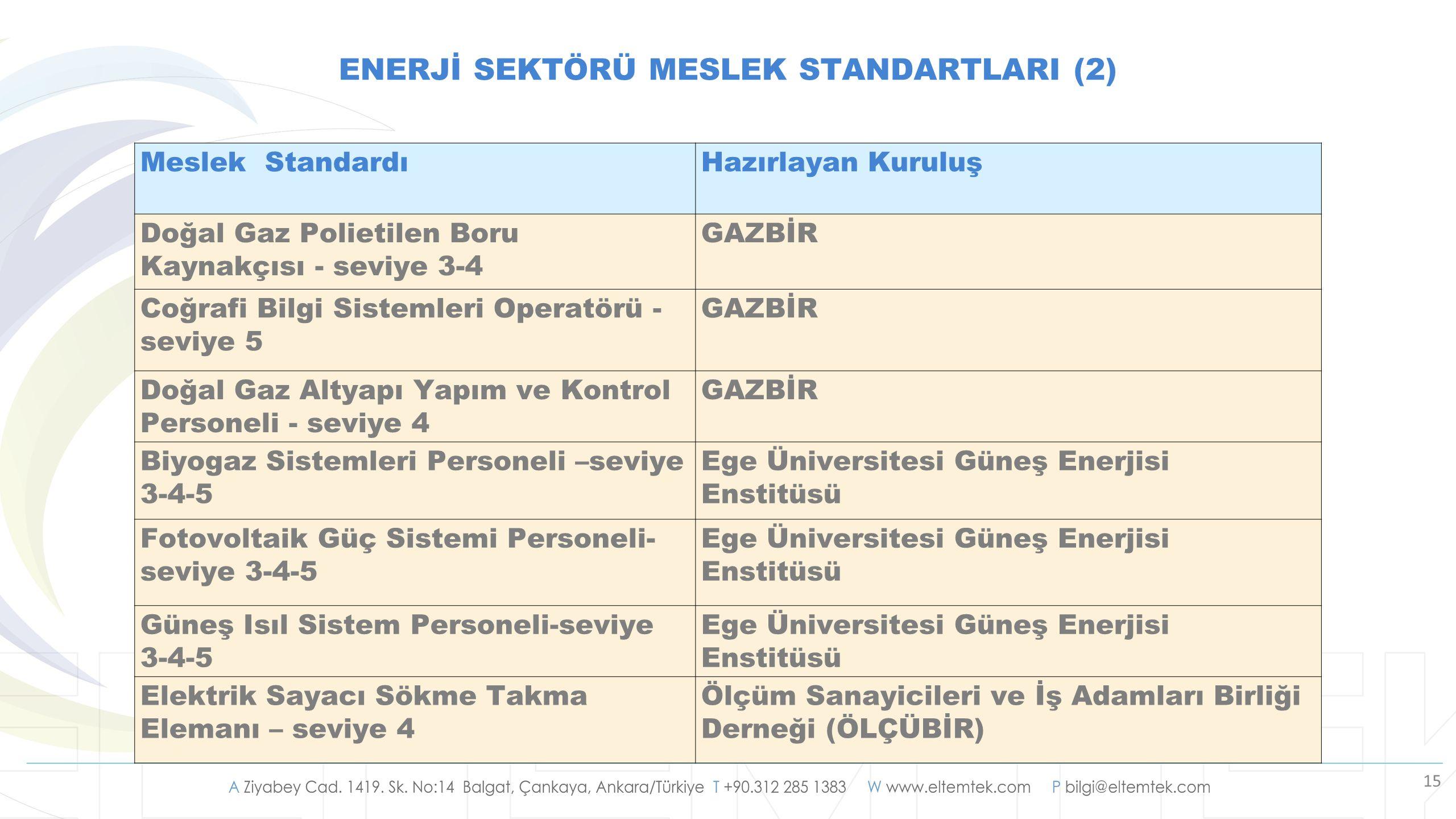 15 ENERJİ SEKTÖRÜ MESLEK STANDARTLARI (2) Meslek StandardıHazırlayan Kuruluş Doğal Gaz Polietilen Boru Kaynakçısı - seviye 3-4 GAZBİR Coğrafi Bilgi Si
