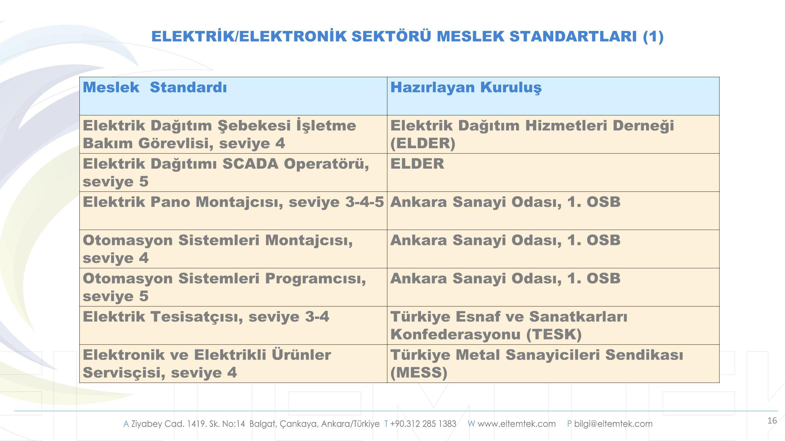 16 ELEKTRİK/ELEKTRONİK SEKTÖRÜ MESLEK STANDARTLARI (1) Meslek StandardıHazırlayan Kuruluş Elektrik Dağıtım Şebekesi İşletme Bakım Görevlisi, seviye 4