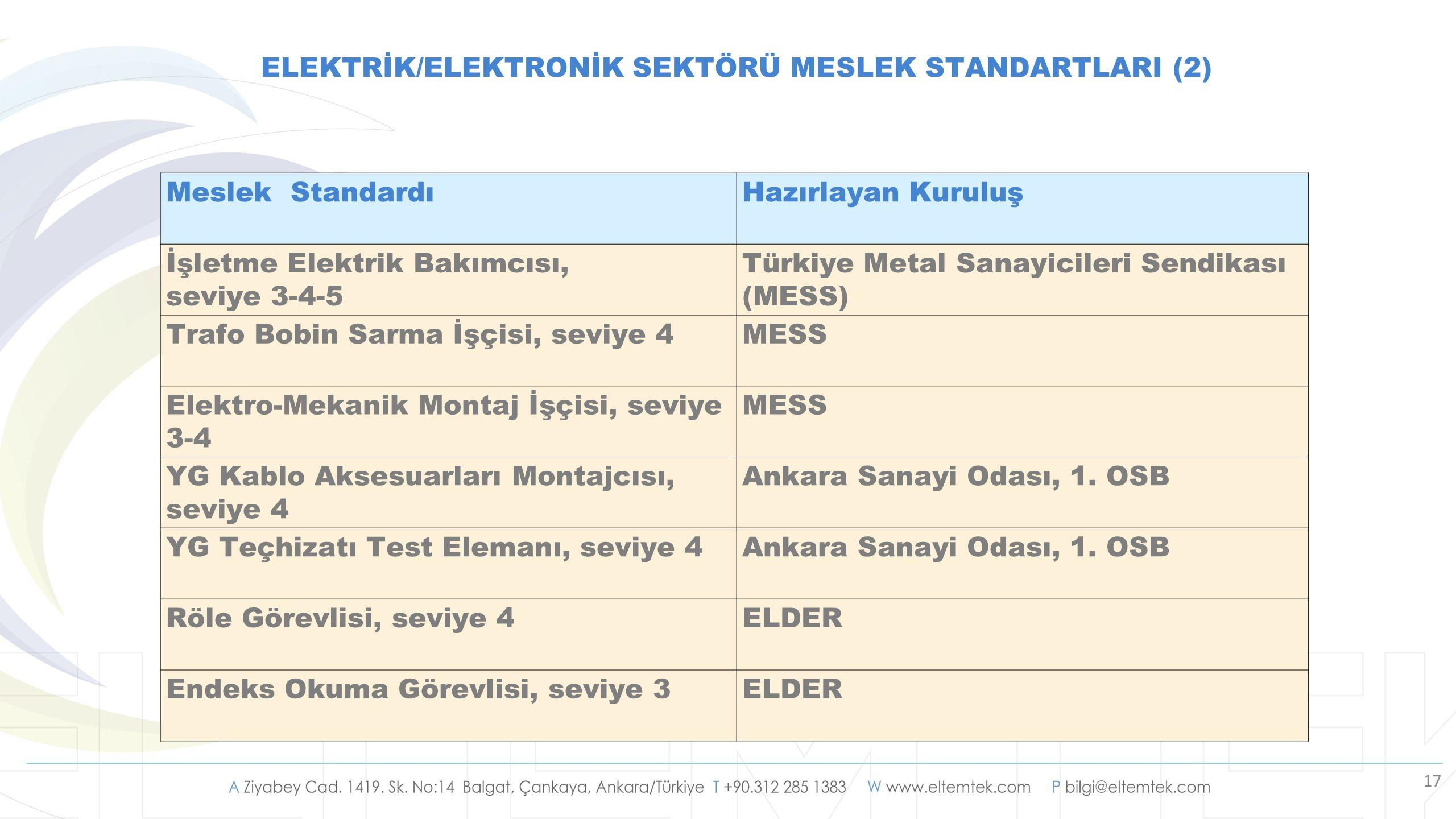 17 ELEKTRİK/ELEKTRONİK SEKTÖRÜ MESLEK STANDARTLARI (2) Meslek StandardıHazırlayan Kuruluş İşletme Elektrik Bakımcısı, seviye 3-4-5 Türkiye Metal Sanay