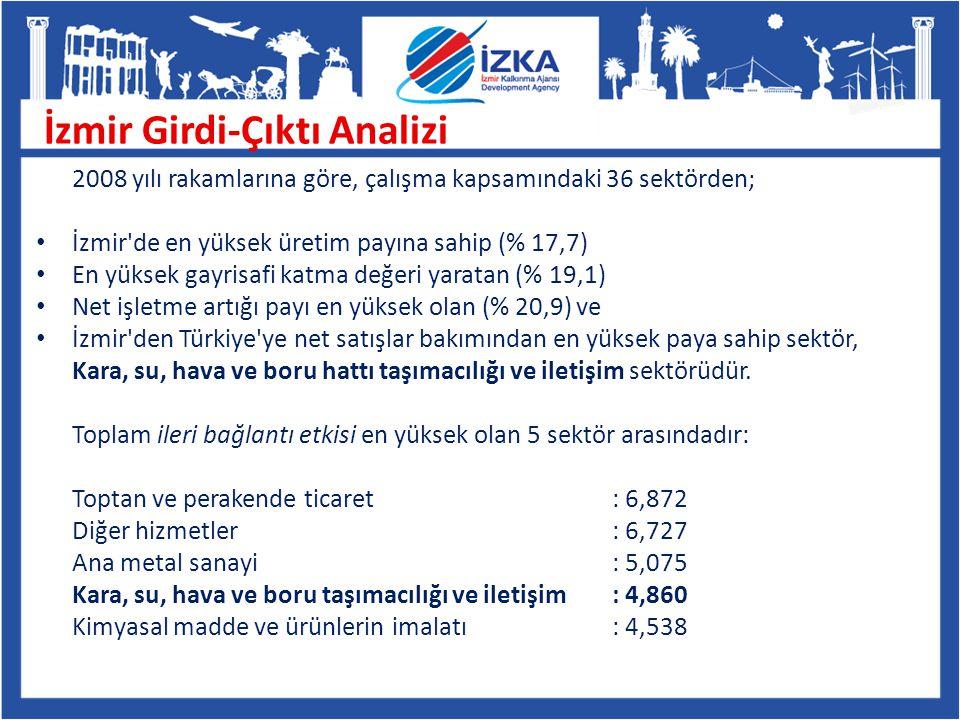 2008 yılı rakamlarına göre, çalışma kapsamındaki 36 sektörden; İzmir'de en yüksek üretim payına sahip (% 17,7) En yüksek gayrisafi katma değeri yarata