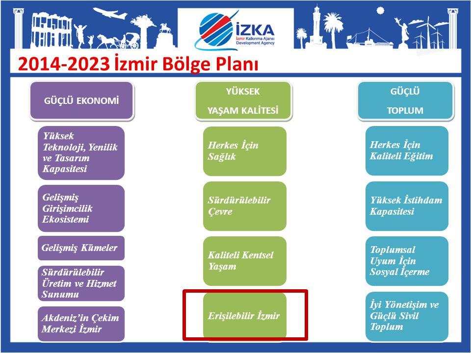 2014-2023 İzmir Bölge Planı GÜÇLÜ EKONOMİ YÜKSEK YAŞAM KALİTESİ YÜKSEK YAŞAM KALİTESİ GÜÇLÜ TOPLUM GÜÇLÜ TOPLUM Gelişmiş Kümeler Yüksek Teknoloji, Yen
