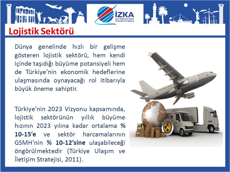 2008 yılı rakamlarına göre, çalışma kapsamındaki 36 sektörden; İzmir de en yüksek üretim payına sahip (% 17,7) En yüksek gayrisafi katma değeri yaratan (% 19,1) Net işletme artığı payı en yüksek olan (% 20,9) ve İzmir den Türkiye ye net satışlar bakımından en yüksek paya sahip sektör, Kara, su, hava ve boru hattı taşımacılığı ve iletişim sektörüdür.