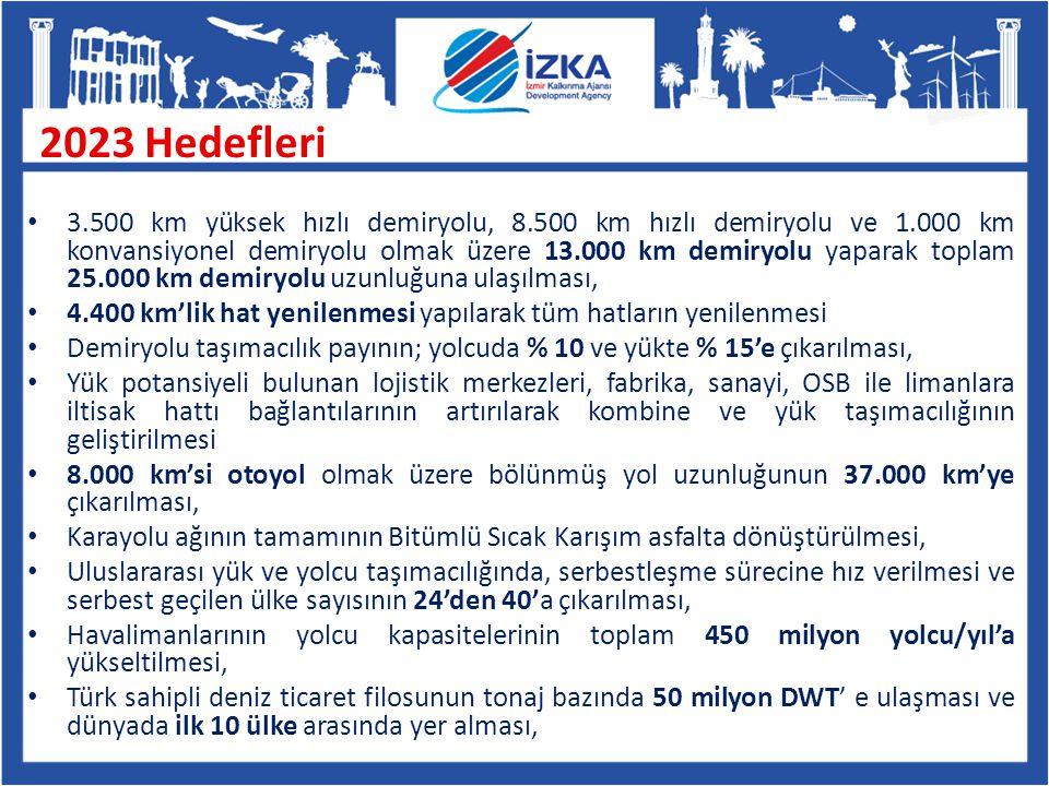 Potansiyel Yatırım Konuları Araştırması NACE Revize 2 Kodu Tanım HULAŞTIRMA VE DEPOLAMA 49.4Kara yolu ile yük taşımacılığı ve taşımacılık hizmetleri 49.41Kara yolu ile yük taşımacılığı 50.1Deniz ve kıyı sularında yolcu taşımacılığı 50.20Deniz ve kıyı sularında yük taşımacılığı 52.1Depolama ve ambarlama 52.10Depolama ve ambarlama 52.2Taşımacılık için destekleyici faaliyetler 52.21Kara taşımacılığını destekleyici hizmet faaliyetleri 52.22Su yolu taşımacılığını destekleyici hizmet faaliyetleri 52.23Hava yolu taşımacılığını destekleyici hizmet faaliyetleri 52.24Kargo yükleme boşaltma hizmetleri