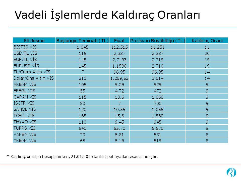 Vadeli İşlemlerde Kaldıraç Oranları * Kaldıraç oranları hesaplanırken, 21.01.2015 tarihli spot fiyatları esas alınmıştır.