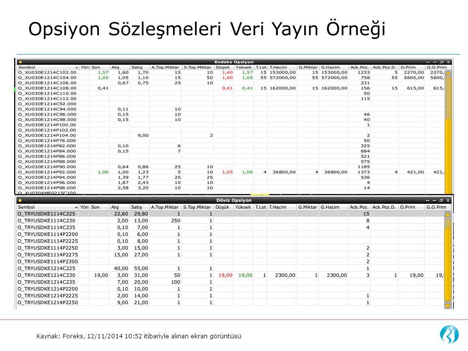 Opsiyon Sözleşmeleri Veri Yayın Örneği Kaynak: Foreks, 12/11/2014 10:52 itibariyle alınan ekran görüntüsü