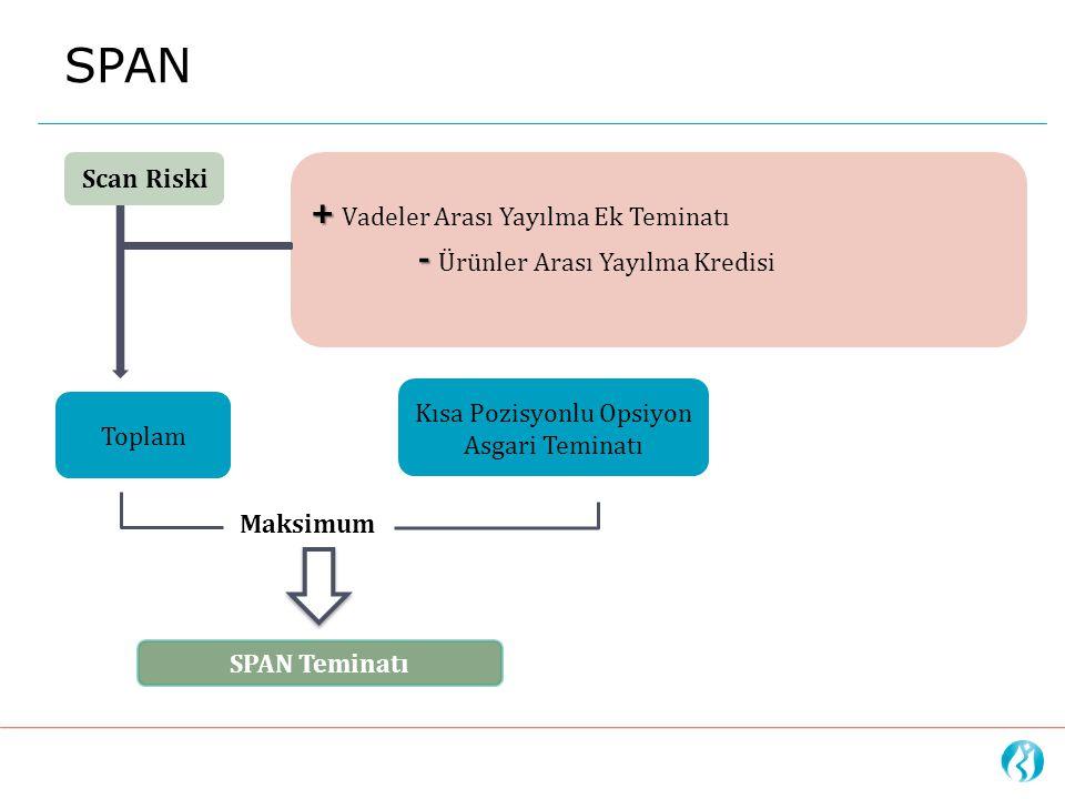 SPAN SPAN Teminatı Scan Riski + + Vadeler Arası Yayılma Ek Teminatı - - Ürünler Arası Yayılma Kredisi Kısa Pozisyonlu Opsiyon Asgari Teminatı Maksimum