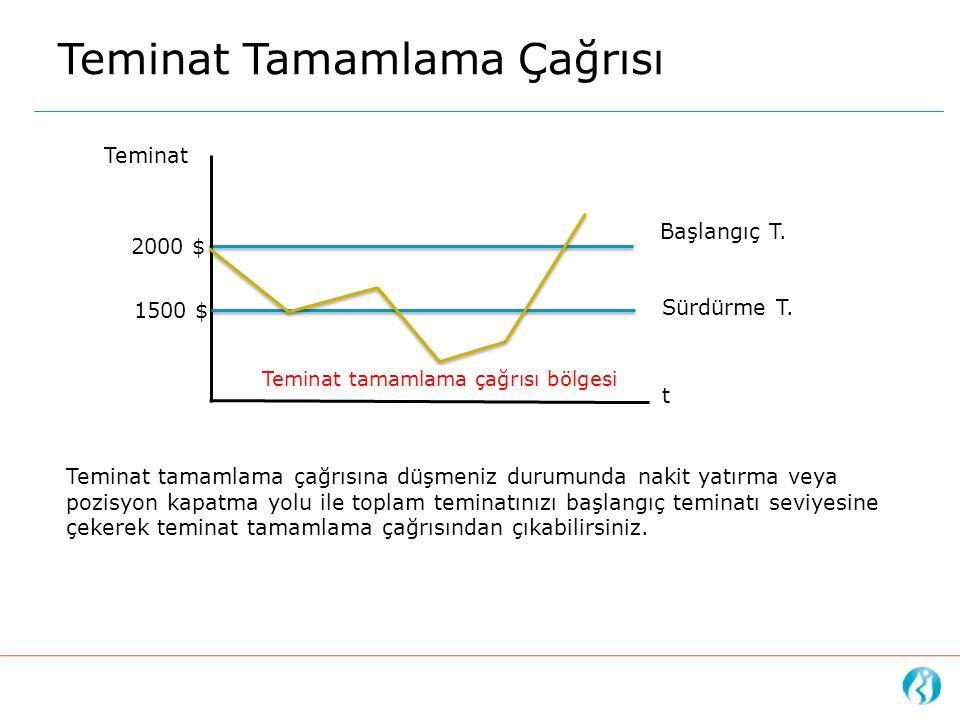 Teminat Tamamlama Çağrısı t Başlangıç T. Sürdürme T. 2000 $ 1500 $ Teminat tamamlama çağrısı bölgesi Teminat tamamlama çağrısına düşmeniz durumunda na