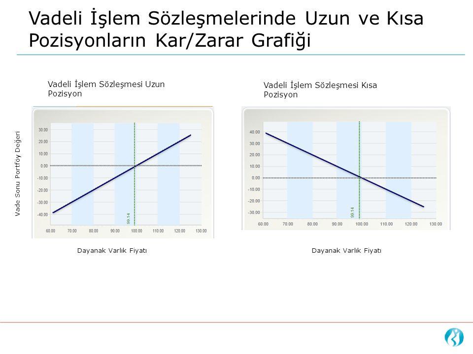 Vadeli İşlem Sözleşmelerinde Uzun ve Kısa Pozisyonların Kar/Zarar Grafiği Dayanak Varlık Fiyatı Vadeli İşlem Sözleşmesi Uzun Pozisyon Vadeli İşlem Söz