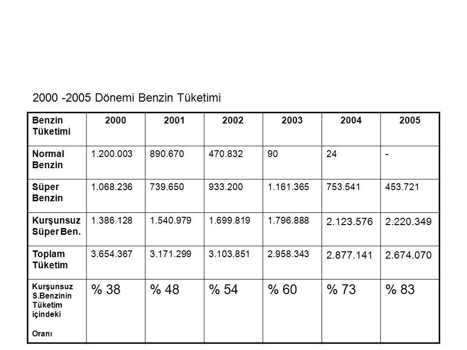 2000 -2005 Dönemi Benzin Tüketimi Benzin Tüketimi 200020012002200320042005 Normal Benzin 1.200.003890.670470.8329024- Süper Benzin 1.068.236739.650933