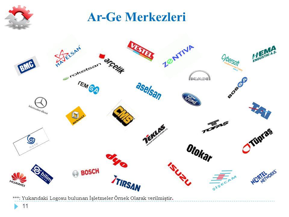 Ar-Ge Merkezleri ***: Yukarıdaki Logosu bulunan İşletmeler Örnek Olarak verilmiştir. 11