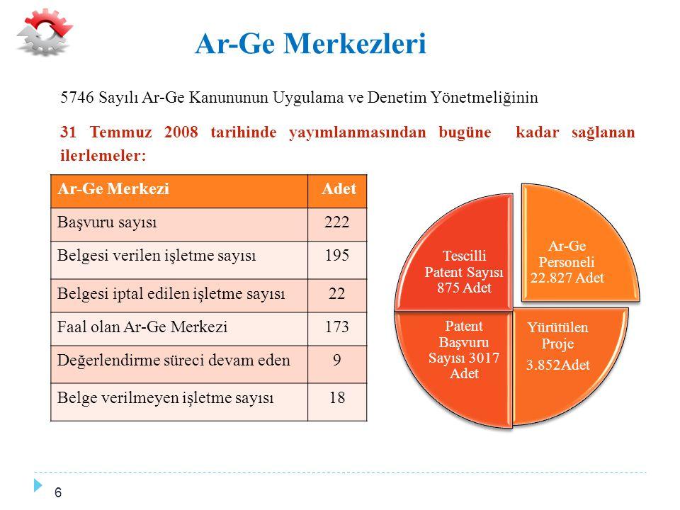 Ar-Ge Merkezlerinin Yıllara Göre Ar-Ge Harcamaları Yıl Ar-Ge Harcaması (Milyar TL) 20080,4 20091,1 20101,5 20111,9 20122,4 20132,9 Toplam10,2 Sağlanan Vergi İndirimi yaklaşık 4.6 Milyar TL 7
