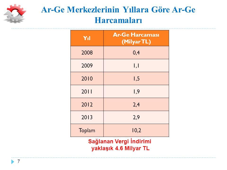 Ar-Ge Merkezlerinin Yıllara Göre Ar-Ge Harcamaları Yıl Ar-Ge Harcaması (Milyar TL) 20080,4 20091,1 20101,5 20111,9 20122,4 20132,9 Toplam10,2 Sağlanan