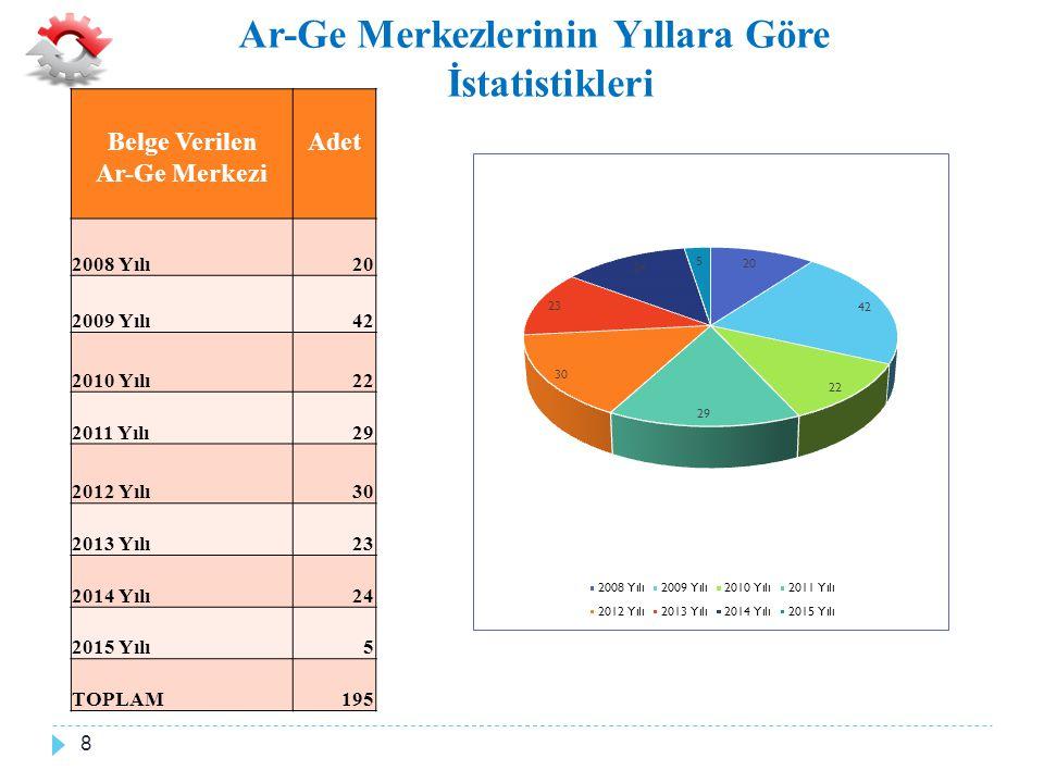 Faaliyette Olan Ar-Ge Merkezlerinin İllere Göre Dağılımı 9 FAAL OLAN AR-GE MERKEZLER İ N İ N İ LLERE GÖRE DA Ğ ILIMI İLİLSAYI% Adana21,16% Ankara2011,56% Aydın10,58% Balıkesir10,58% Bilecik21,16% Bolu10,58% Bursa2514,45% Çanakkale10,58% Düzce21,16% Eskişehir52,89% İstanbul4827,75% İzmir126,94% Kayseri10,58% Kırklareli10,58% Kocaeli2413,87% Konya10,58% Kütahya10,58% Malatya10,58% Manisa95,20% Sakarya31,73% Samsun10,58% Sivas10,58% Tekirdağ84,62% Yalova10,58% Zonguldak10,58% TOPLAM173100