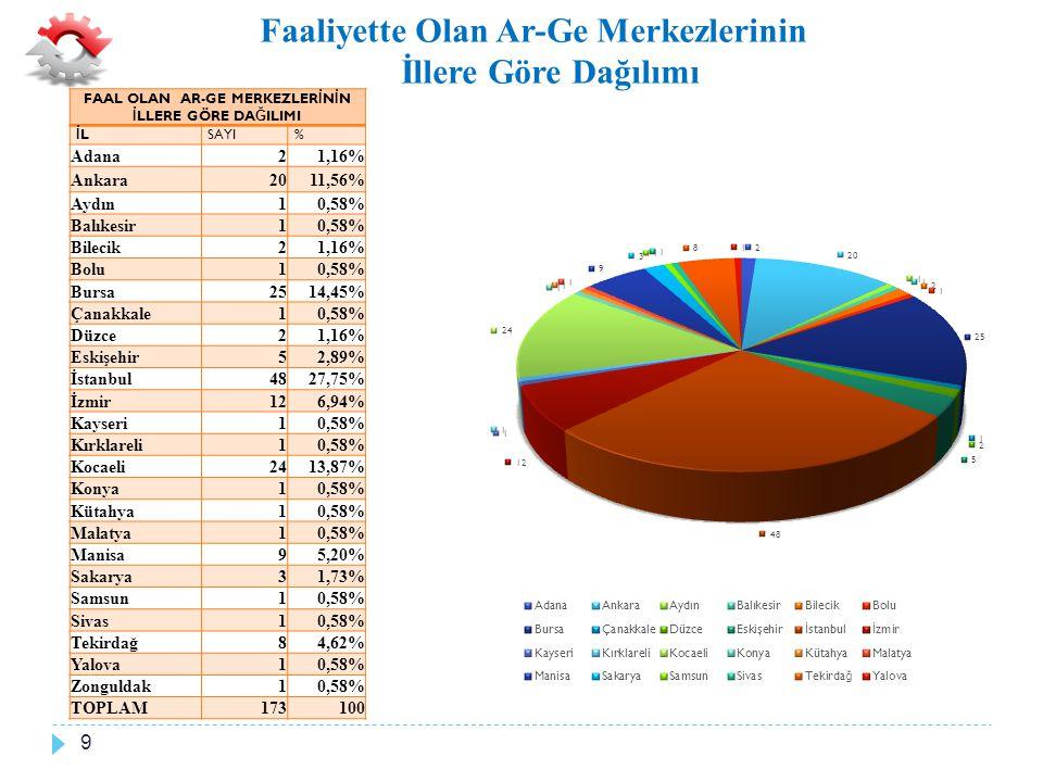 Faaliyette Olan Ar-Ge Merkezlerinin Sektörel Dağılımı 10 FAAL OLAN AR-GE MERKEZLERİNİN SEKTÖREL DAĞILIMI SEKTÖRSAYI% Otomotiv Yan Sanayi4425,43% Savunma Sanayi148,09% Yazılım116,36% Kimya116,36% Makine ve Teçhizat İmalatı116,36% Dayanıklı Tüketim Malları105,78% İlaç105,78% Otomotiv105,78% Elektrik Elektronik105,78% Tekstil74,05% Bilişim, Bilgi ve İletişim Teknolojileri 74,05% Gıda Sanayi42,31% Cam ve Seramik Ürünleri31,73% Havacılık31,73% İklimlendirme31,73% Enerji31,73% Bankacılık ve Finans21,16% Demir ve Demir Dışı Metaller21,16% Otomotiv Tasarımı ve Mühendislik 10,58% Kozmetik21,16% Petrol ve Petrol Ürünleri21,16% Perakendecilik10,58% Lojistik10,58% Deri Teknolojileri10,58% TOPLAM173100%