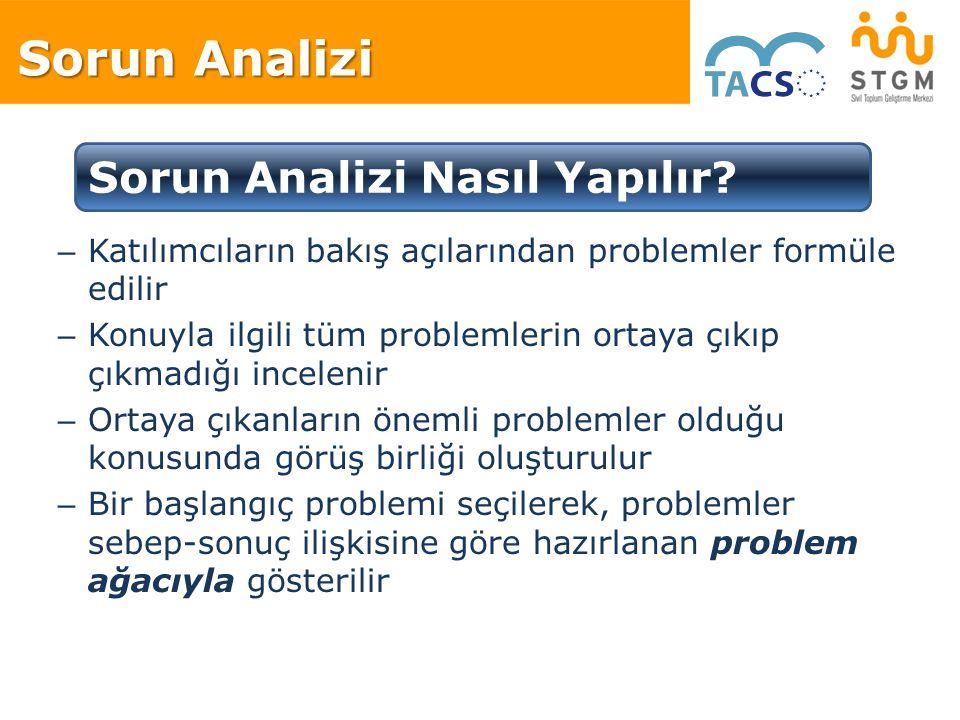 Sorun Analizi – Katılımcıların bakış açılarından problemler formüle edilir – Konuyla ilgili tüm problemlerin ortaya çıkıp çıkmadığı incelenir – Ortaya