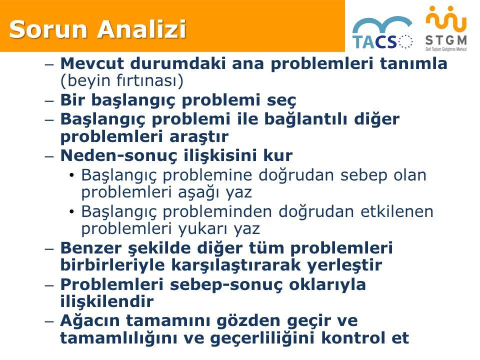 – Mevcut durumdaki ana problemleri tanımla (beyin fırtınası) – Bir başlangıç problemi seç – Başlangıç problemi ile bağlantılı diğer problemleri araştı