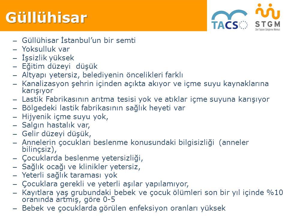 – Güllühisar İstanbul'un bir semti – Yoksulluk var – İşsizlik yüksek – Eğitim düzeyi düşük – Altyapı yetersiz, belediyenin öncelikleri farklı – Kanali