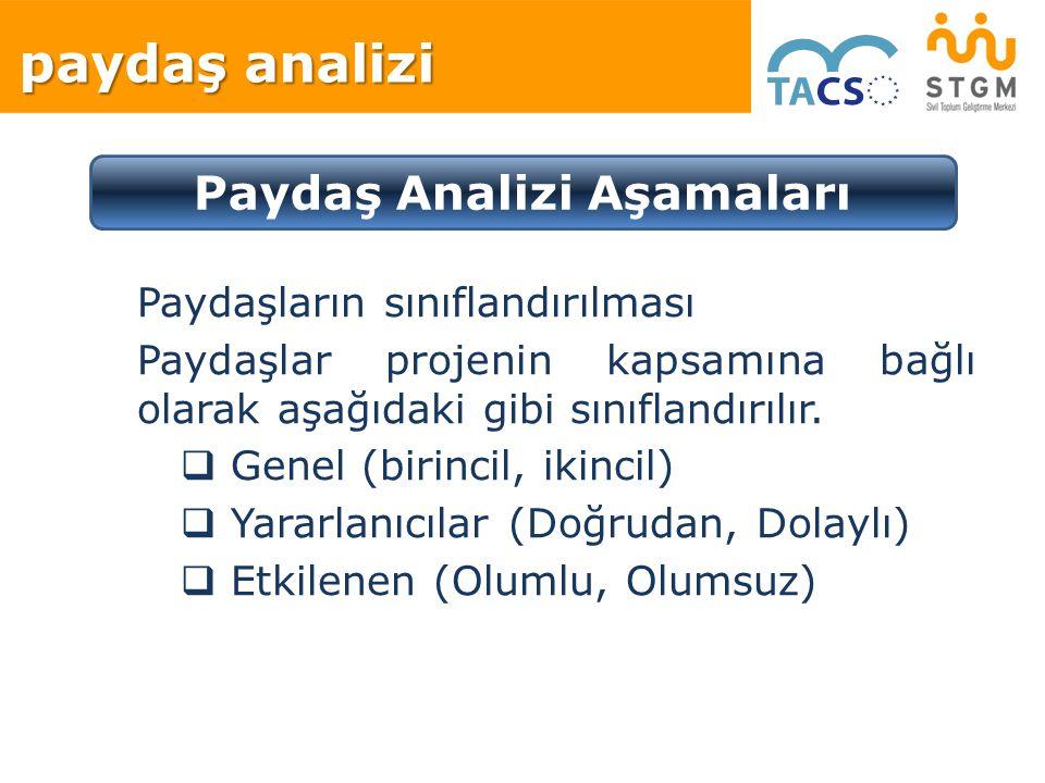 Paydaşların sınıflandırılması Paydaşlar projenin kapsamına bağlı olarak aşağıdaki gibi sınıflandırılır.  Genel (birincil, ikincil)  Yararlanıcılar (
