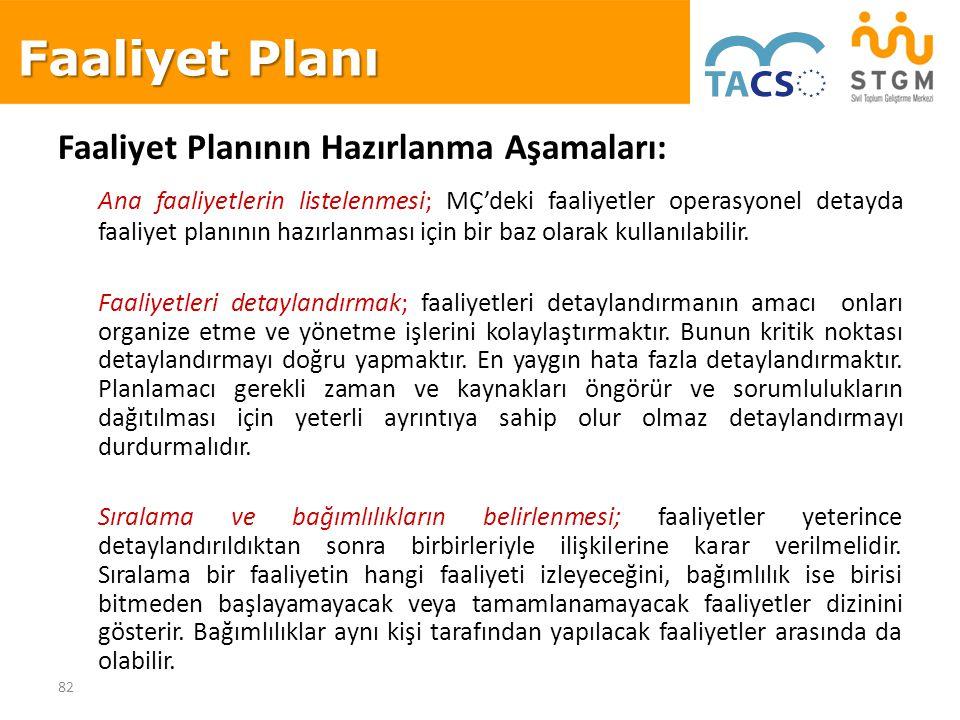 82 Faaliyet Planının Hazırlanma Aşamaları: Ana faaliyetlerin listelenmesi; MÇ'deki faaliyetler operasyonel detayda faaliyet planının hazırlanması için