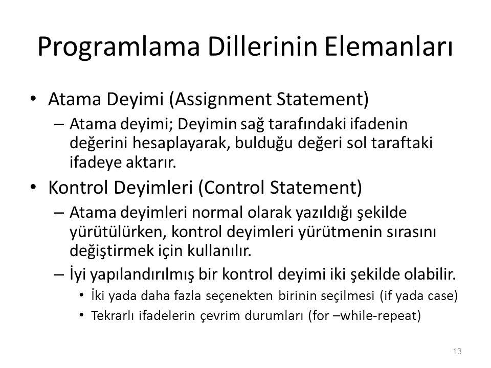 Programlama Dillerinin Elemanları Atama Deyimi (Assignment Statement) – Atama deyimi; Deyimin sağ tarafındaki ifadenin değerini hesaplayarak, bulduğu