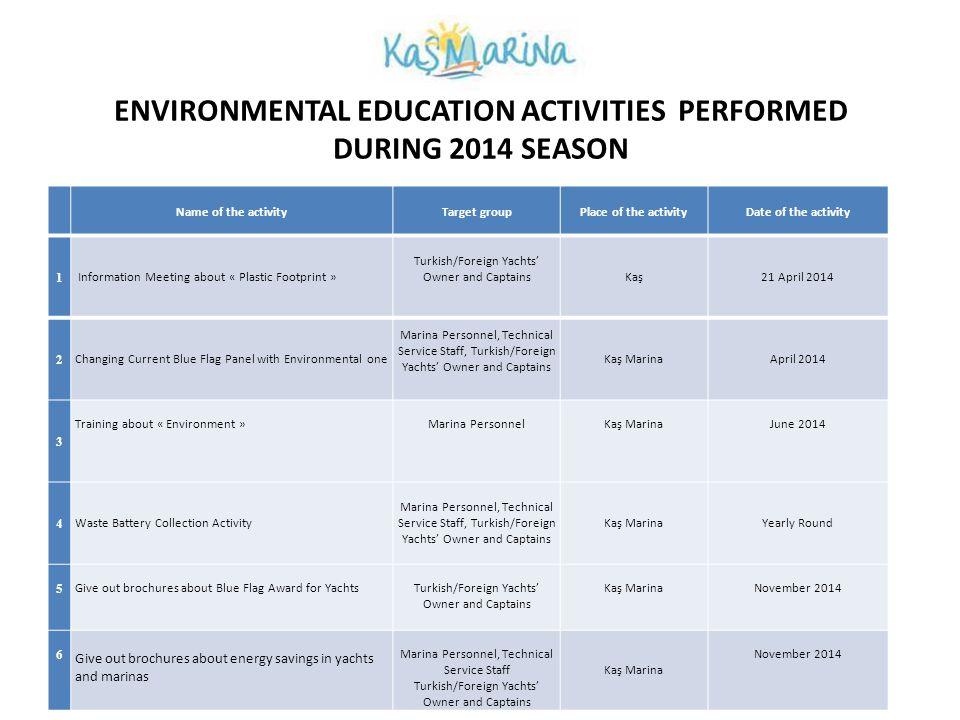 ETKİNLİK 4 Atık Pil Toplama Etkinliği Marina dahilinde Atık Pil Toplama kutularının sayısı arttırılarak daha çok pil toplanması hedeflenmiştir.