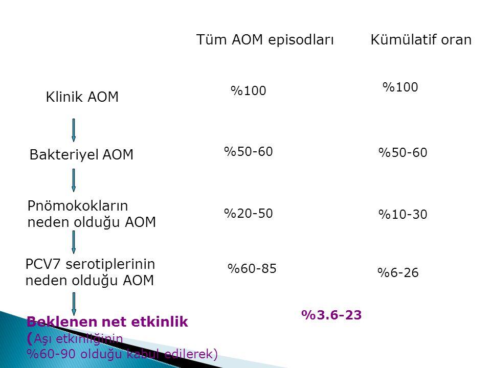 Tüm AOM episodlarıKümülatif oran Klinik AOM Bakteriyel AOM Pnömokokların neden olduğu AOM PCV7 serotiplerinin neden olduğu AOM Beklenen net etkinlik ( Aşı etkinliğinin %60-90 olduğu kabul edilerek) %100 %50-60 %20-50 %60-85 %100 %50-60 %10-30 %6-26 %3.6-23