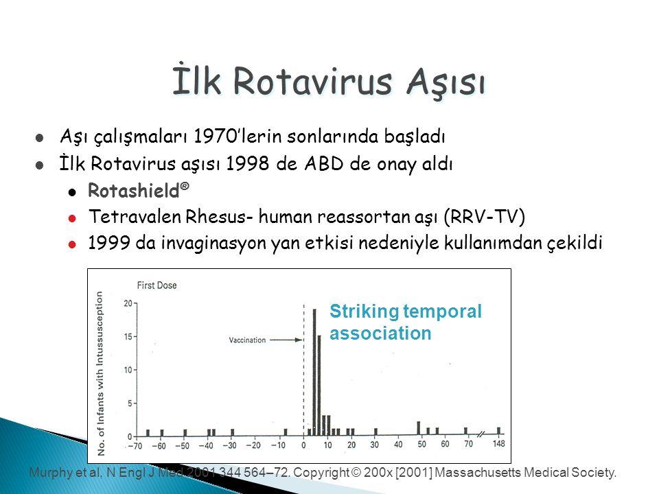 İlk Rotavirus Aşısı Aşı çalışmaları 1970'lerin sonlarında başladı İlk Rotavirus aşısı 1998 de ABD de onay aldı Rotashield ® Tetravalen Rhesus- human reassortan aşı (RRV-TV) 1999 da invaginasyon yan etkisi nedeniyle kullanımdan çekildi Striking temporal association Murphy et al, N Engl J Med 2001 344 564–72.