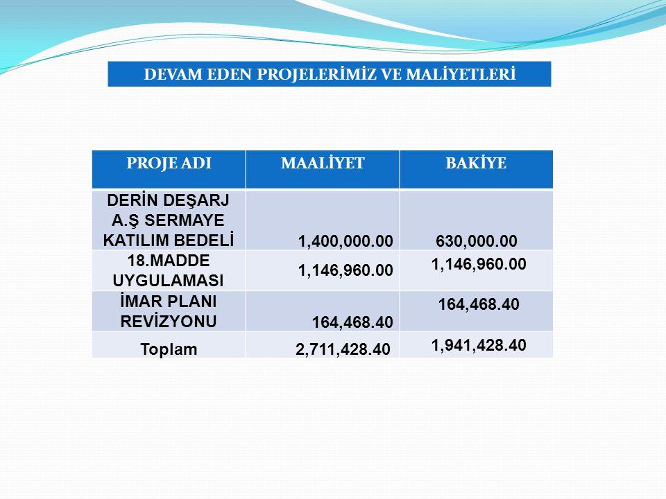 PROJE ADIMAALİYETBAKİYE DERİN DEŞARJ A.Ş SERMAYE KATILIM BEDELİ 1,400,000.00 630,000.00 18.MADDE UYGULAMASI 1,146,960.00 İMAR PLANI REVİZYONU 164,468.