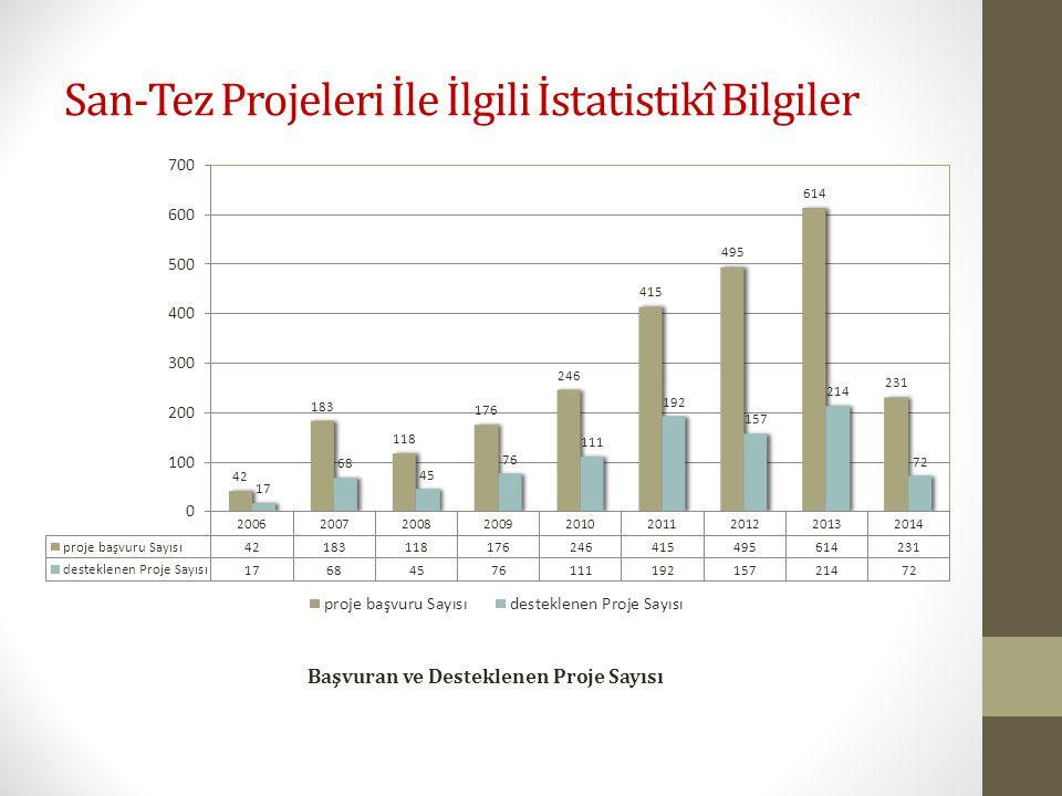 San-Tez Projeleri İle İlgili İstatistikî Bilgiler Başvuran ve Desteklenen Proje Sayısı
