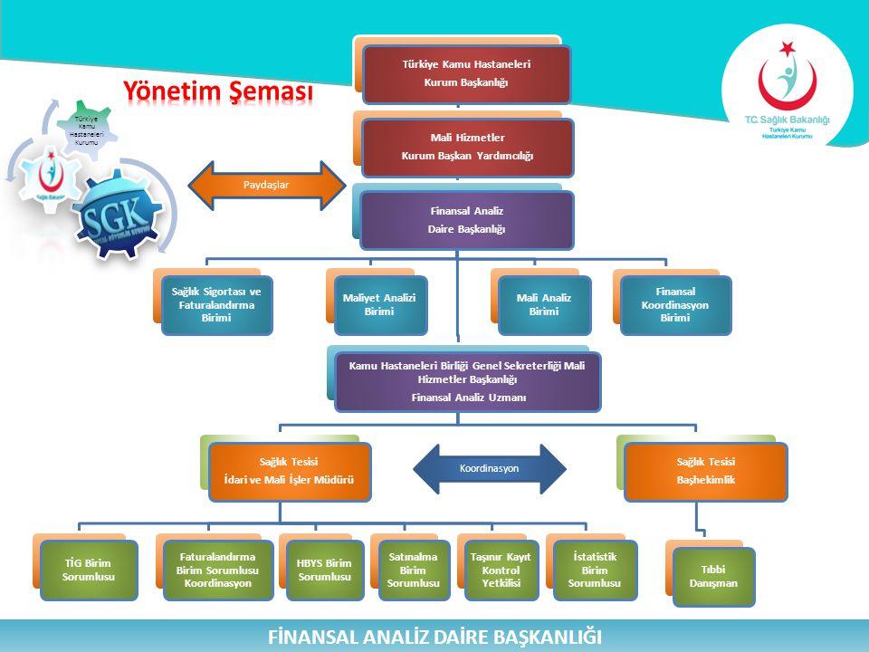 FİNANSAL ANALİZ DAİRE BAŞKANLIĞI Bilgi Sistemleri Tek Düzen Muhasebe Sistemi (TDMS), Malzeme Kaynakları Yönetim Sistemi (MKYS - Karar Destek Sistemi) KDS (Karar Destek Sistemleri) Uygulamaları, TKHK - Ortak Uygulama Havuzu, Elektronik Belge Yönetim Sistemi (EBYS), Ek Ödeme Bilgi Sistemleri, Hizmet Alımları Kapsamında Çalıştırılacak İşçi Sayısının Tespiti ve Takibi Sistemi, Türkiye İlaç ve Tıbbi Cihaz Ulusal Bilgi Bankası (TITUBB),