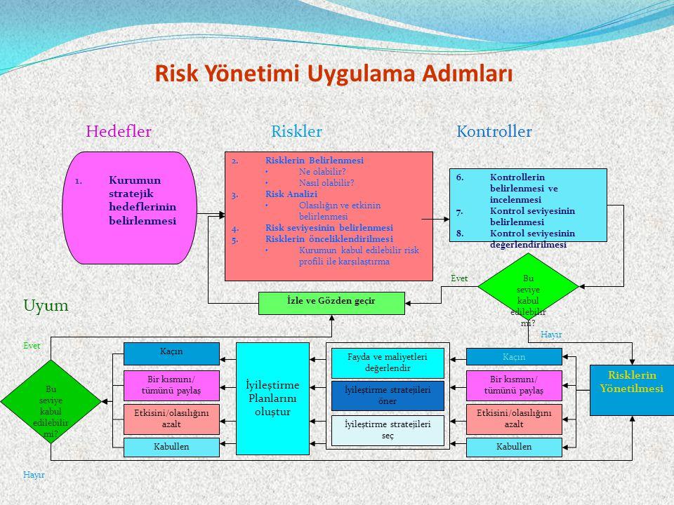 Risk Yönetimi Uygulama Adımları 1.Kurumun stratejik hedeflerinin belirlenmesi 2.Risklerin Belirlenmesi Ne olabilir.