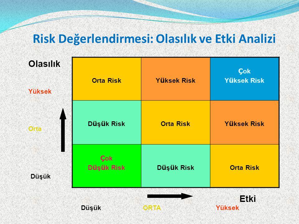 Risk Değerlendirmesi: Olasılık ve Etki Analizi Orta Risk Y ü ksek Risk Ç ok Y ü ksek Risk D ü ş ü k Risk Orta Risk Y ü ksek Risk Ç ok D ü ş ü k Risk Orta Risk Olasılık Yüksek Orta Düşük Etki Yüksek ORTADüşük