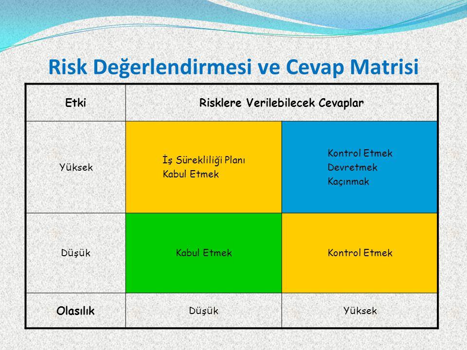 Risk Değerlendirmesi ve Cevap Matrisi EtkiRisklere Verilebilecek Cevaplar Y ü ksek İş Sürekliliği Planı Kabul Etmek Kontrol Etmek Devretmek Kaçınmak DüşükDüşükKabul EtmekKontrol Etmek Olasılık DüşükDüşükY ü ksek