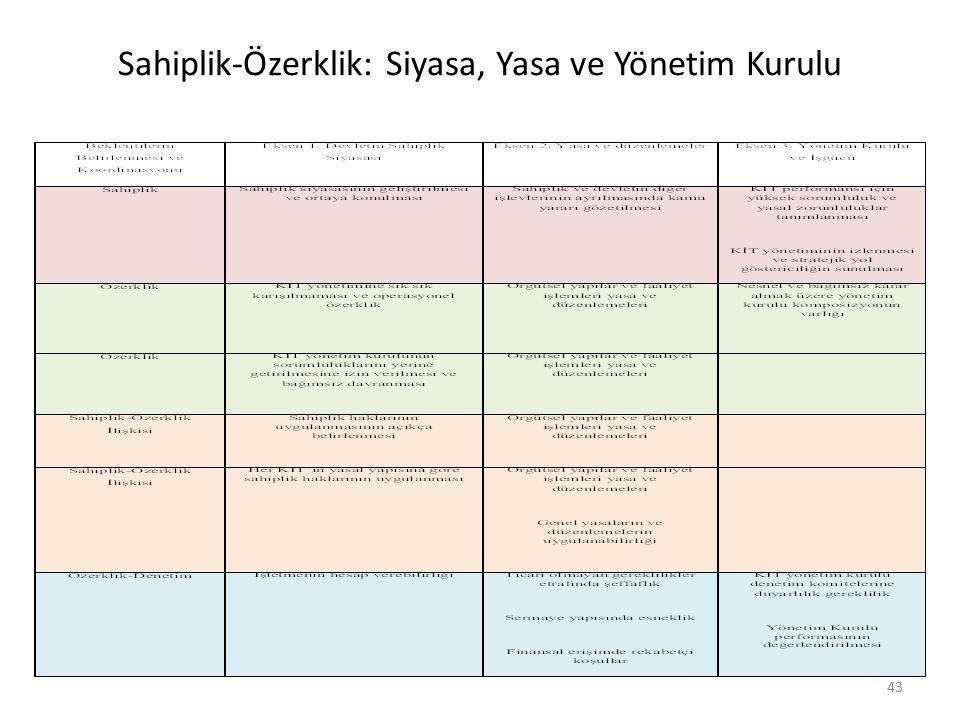 Sahiplik-Özerklik: Siyasa, Yasa ve Yönetim Kurulu 43