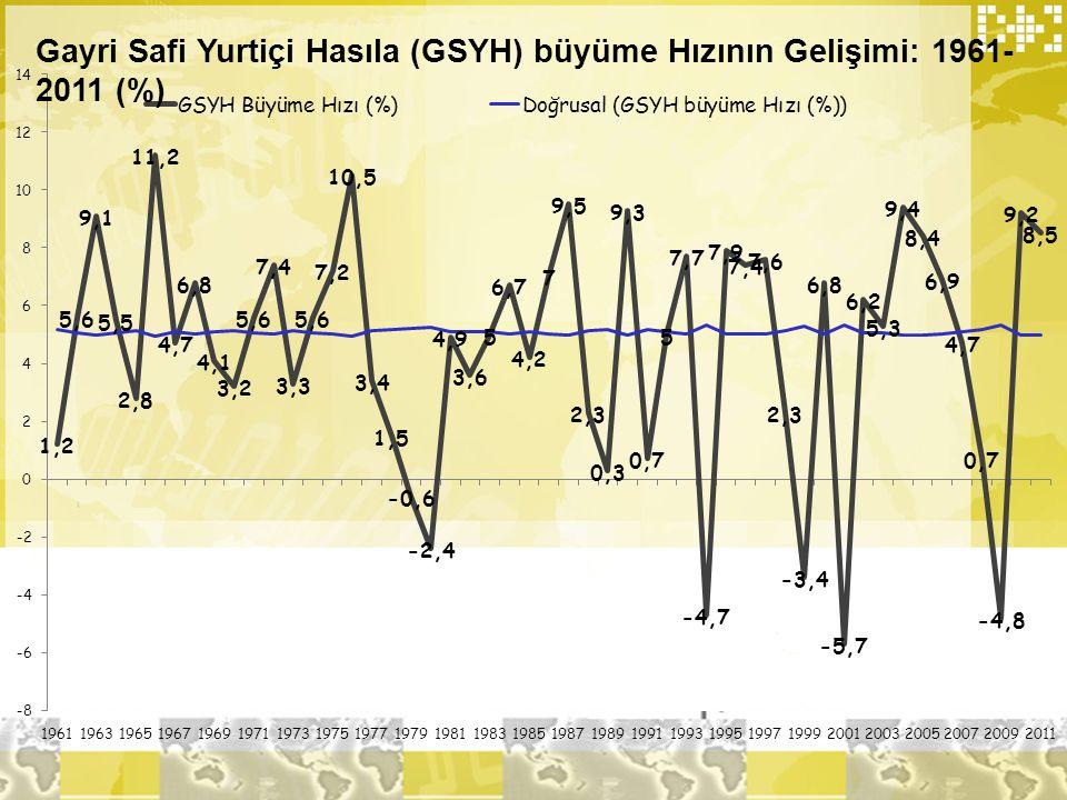 Gayri Safi Yurtiçi Hasıla (GSYH) büyüme Hızının Gelişimi: 1961- 2011 (%)