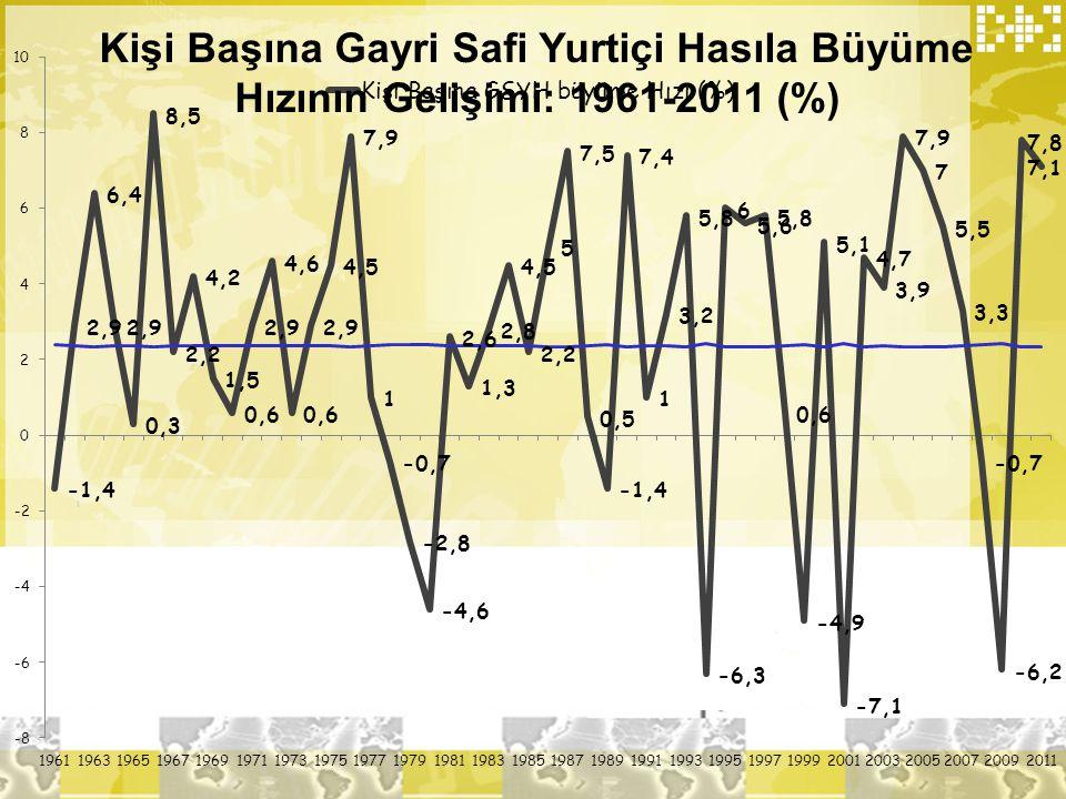 Kişi Başına Gayri Safi Yurtiçi Hasıla Büyüme Hızının Gelişimi: 1961-2011 (%)
