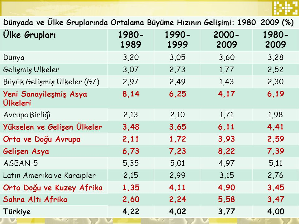 Dünyada ve Ülke Gruplarında Ortalama Büyüme Hızının Gelişimi: 1980-2009 (%) Ülke Grupları1980-198 9 1990-199 9 2000- 2009 1980- 2009 Dünya3,203,053,60
