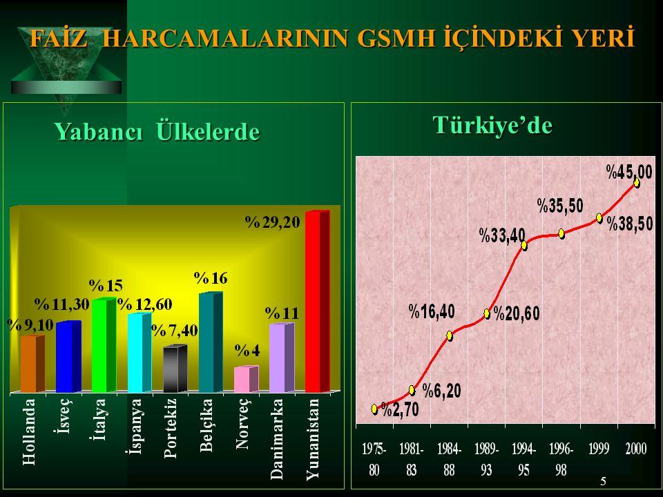 4 Kamu Harcamalarının GSMH İçindeki Yeri T ü r k i y e' de (1999 Yılı rakamına bütçe dışı fonlar, döner sermayeler, sosyal güvenlik kurumları ve yerel idareler tarafından yapılan harcamalar eklendiğinde bu oran % 46'yı bulmuştur)